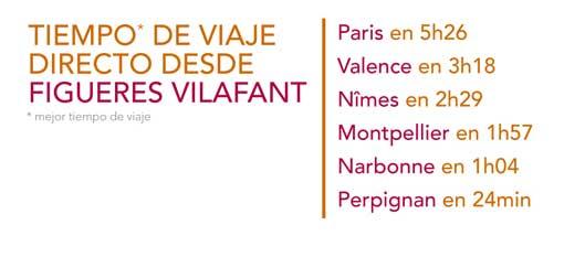 Tiempo viaje TGV entre Figueres-Vilafant y París